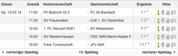 Ergebnisse 13. Spieltag - U13 Kreisliga