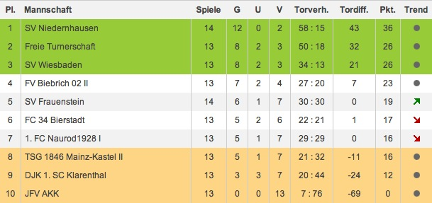 Tabelle 13. Spieltag U13 Kreisliga Wiesbaden