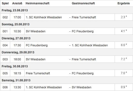 Ergebnisse U13 Kreisliga Qualifikation 2013