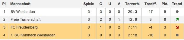 Tabelle U13 Kreisliga Qualifikation 2013