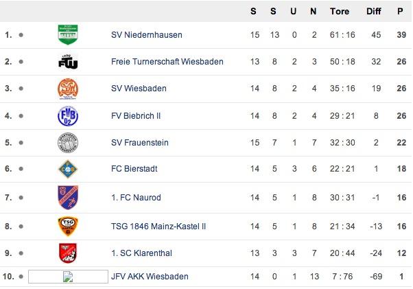 14. Spieltag - Tabelle / D-Jugend Kreisliga Wiesbaden 2013/2014
