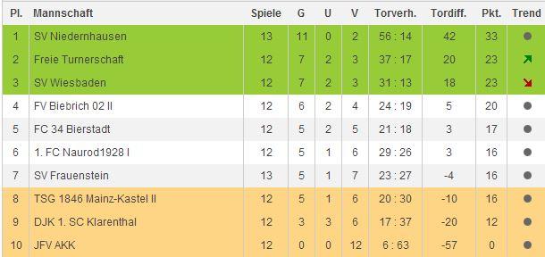 U13 Kreisliga Tabelle - 12. Spieltag