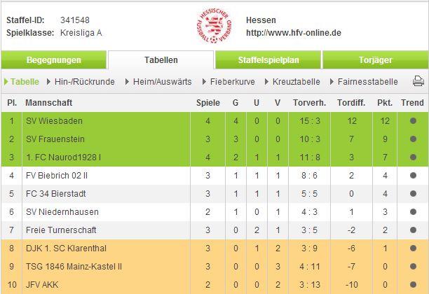 U13 Kreisliga Tabelle - 4. Spieltag