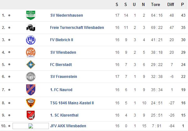 Tabelle 16. Spieltag