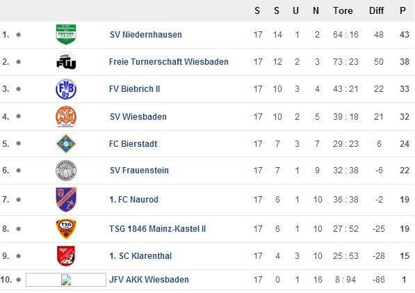 Tabelle 17. Spieltag