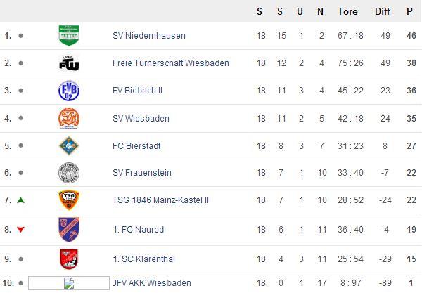 Tabelle 18. Spieltag